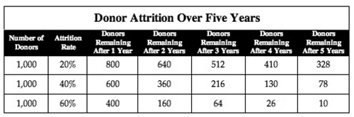 Donor-Attrition-Chart