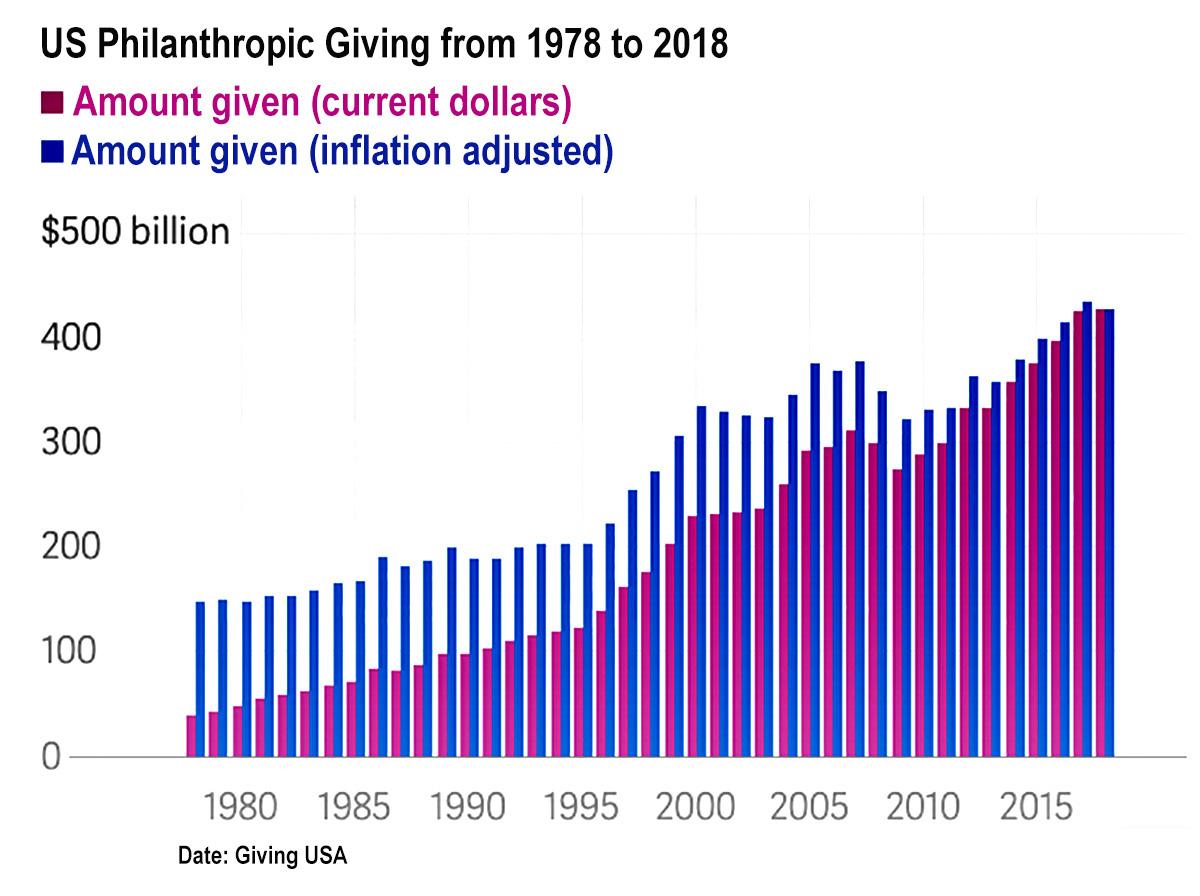 US-Philanthropy-Giving